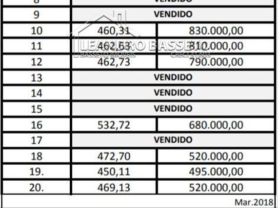 "Terreno com Elevador, Florianópolis, <span itemprop=""addressLocality"">Santinho</span>, por <span itemscope="""" itemtype=""http://schema.org/TradeAction""><span itemprop=""price"">R$ 520.000</span></span>"