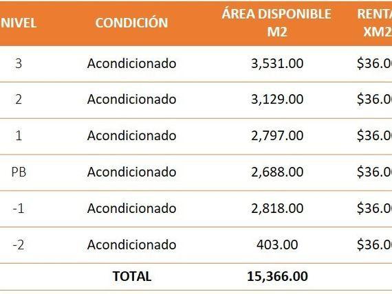 """Oficinas en Corporativo <span itemprop=""""streetAddress"""">Montes Urales</span>. Reforma Lomas."""